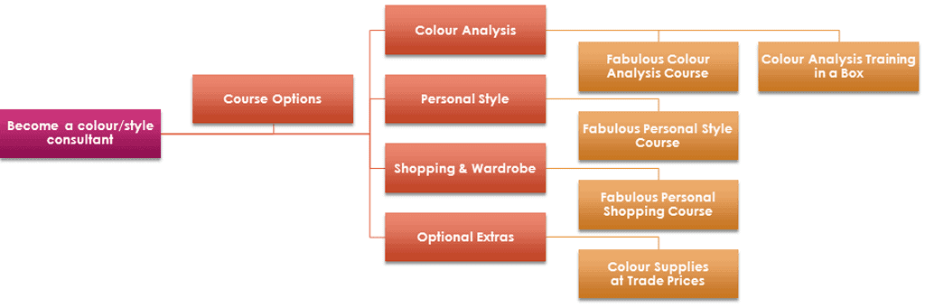 become a colour/style consultant